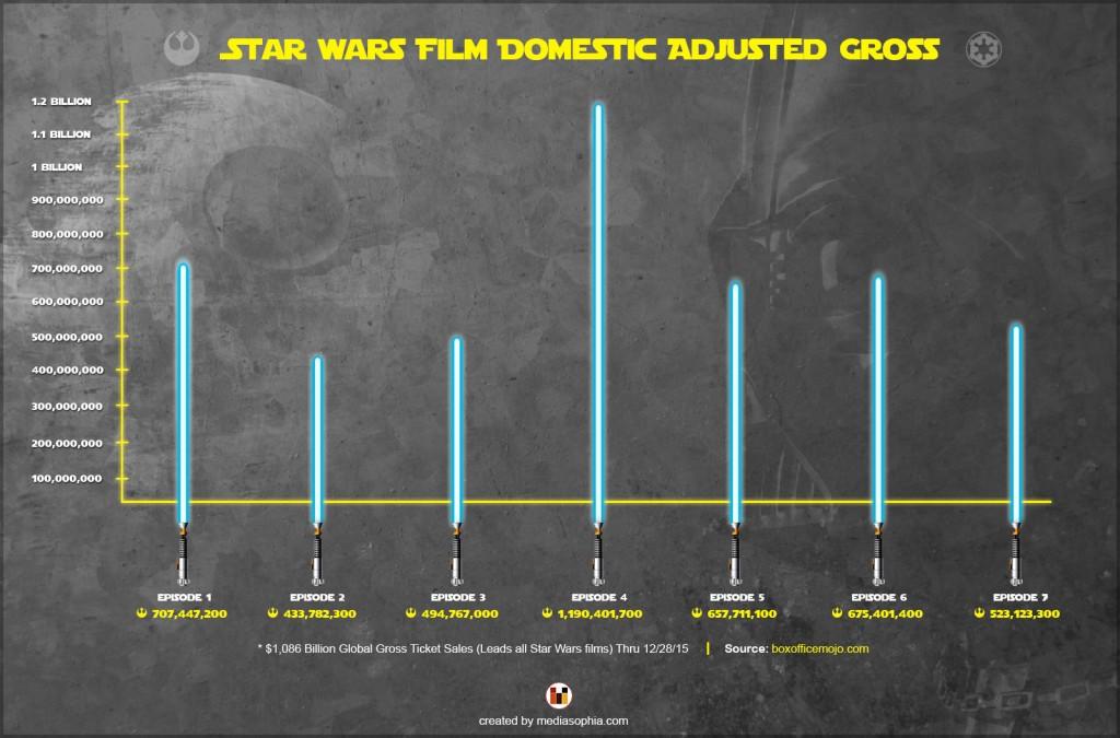 Star Wars Film Domestic Adjusted Gross