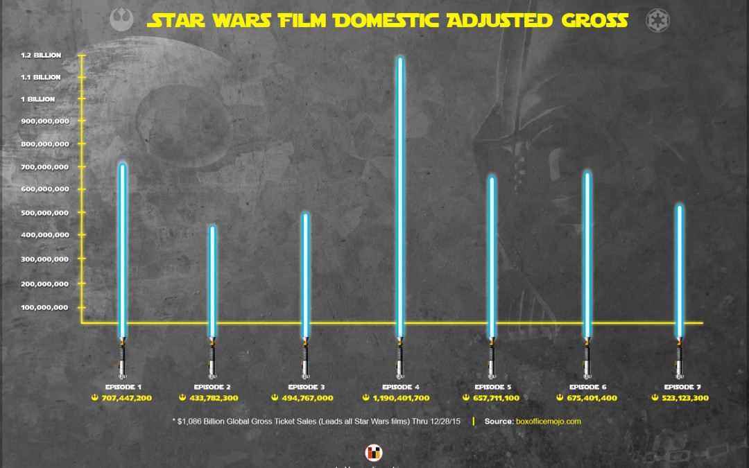 Star Wars Film Domestic Adjusted Gross